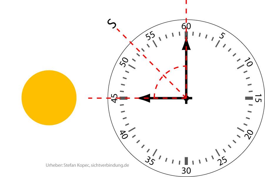Süden mit der Armbanduhr
